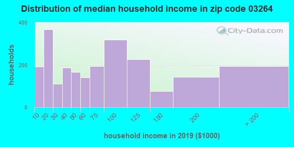 Zip code 03264 household income distribution in 2009