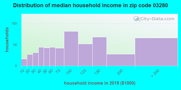 Zip code 03280 household income distribution in 2009