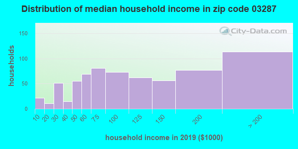 Zip code 03287 household income distribution in 2009