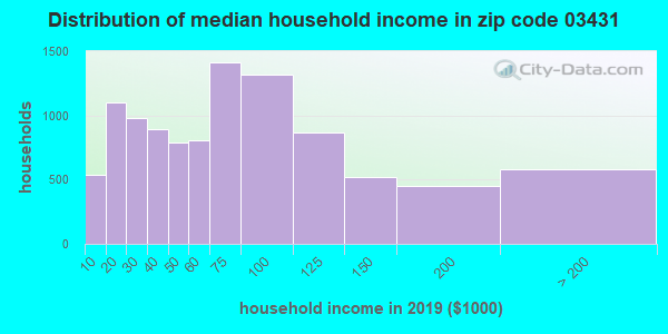 Zip code 03431 household income distribution in 2009