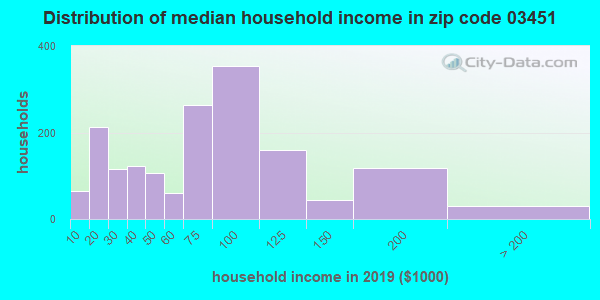 Zip code 03451 household income distribution in 2009