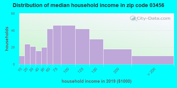Zip code 03456 household income distribution in 2009