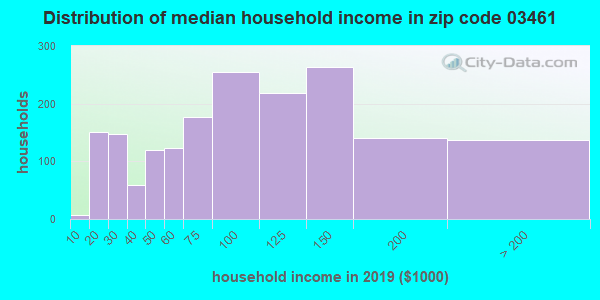 Zip code 03461 household income distribution in 2009