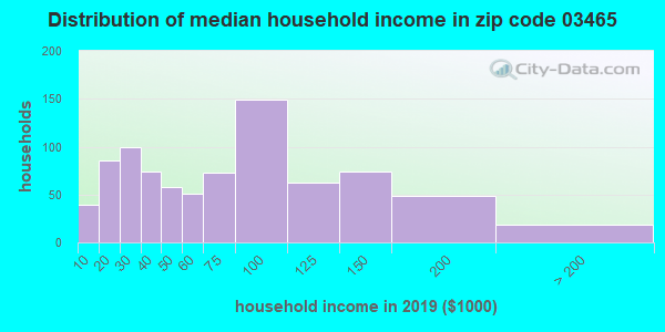 Zip code 03465 household income distribution in 2009