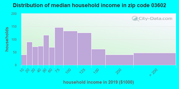 Zip code 03602 household income distribution in 2009