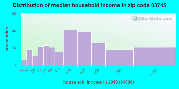 Zip code 03745 household income distribution in 2009