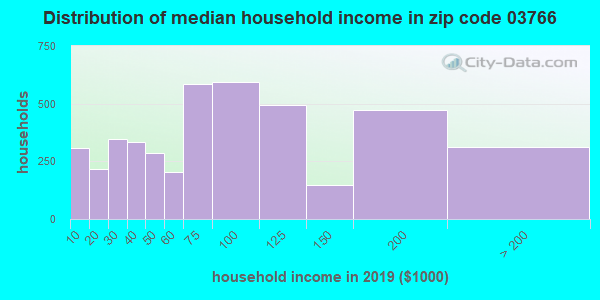 Zip code 03766 household income distribution in 2009