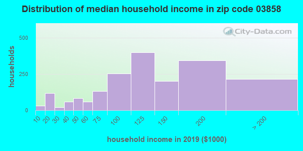 Zip code 03858 household income distribution in 2009