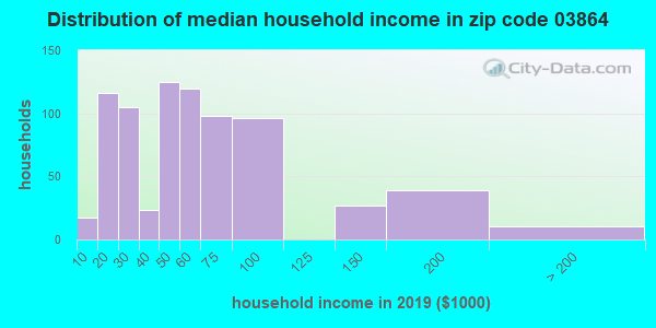 Zip code 03864 household income distribution in 2009