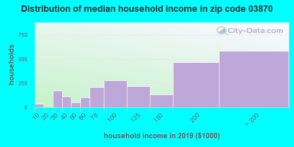 Zip code 03870 household income distribution in 2009