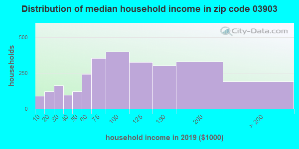 Zip code 03903 household income distribution in 2009