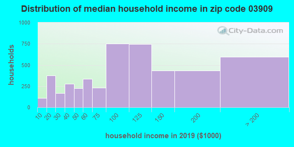 Zip code 03909 household income distribution in 2009
