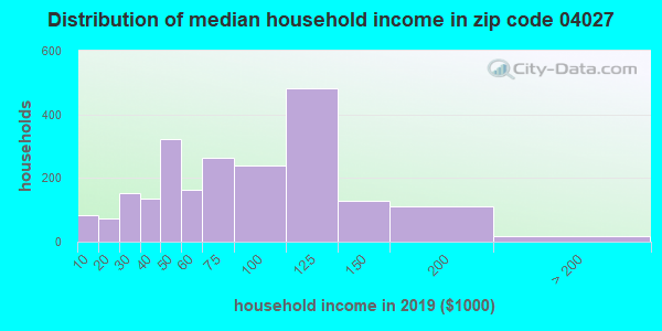 Zip code 04027 household income distribution in 2009