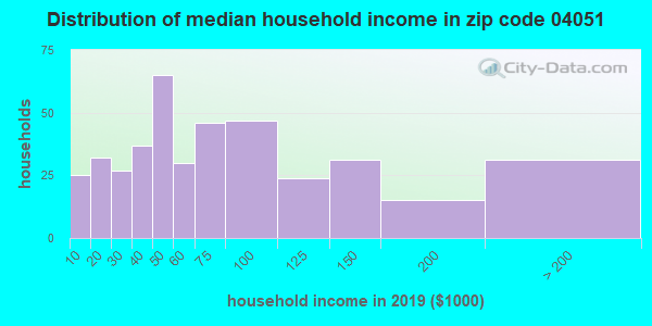 Zip code 04051 household income distribution in 2009