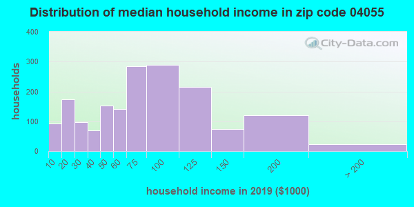 Zip code 04055 household income distribution in 2009