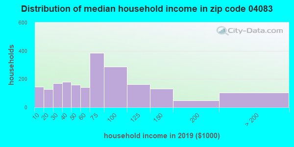 Zip code 04083 household income distribution in 2009