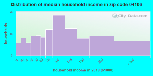 Zip code 04106 household income distribution in 2009
