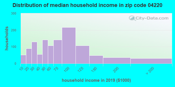 Zip code 04220 household income distribution in 2009