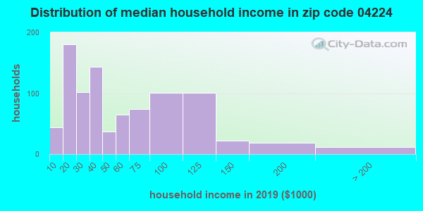 Zip code 04224 household income distribution in 2009