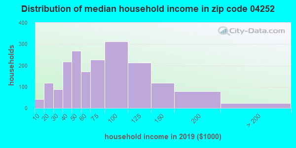 Zip code 04252 household income distribution in 2009