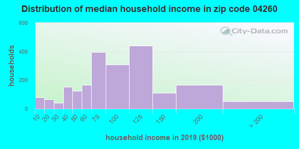 Zip code 04260 household income distribution in 2009