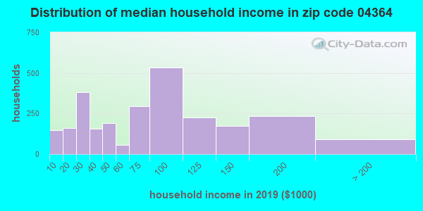 Zip code 04364 household income distribution in 2009