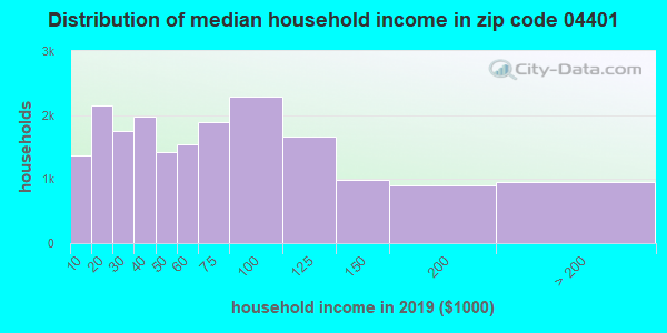 Zip code 04401 household income distribution in 2009
