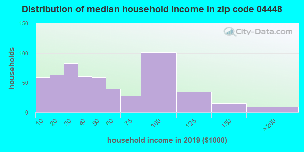 Zip code 04448 household income distribution in 2009