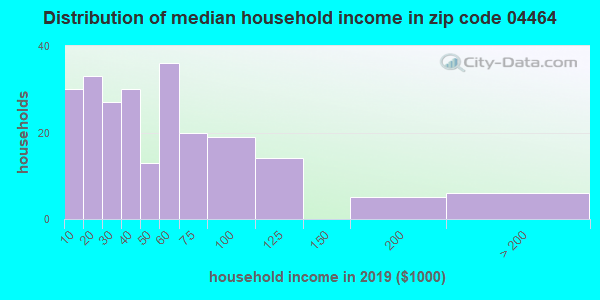 Zip code 04464 household income distribution in 2009