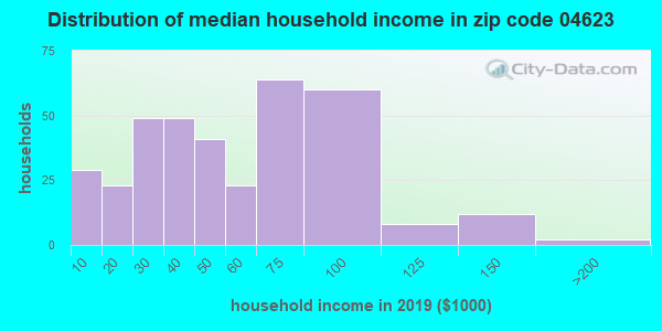 Zip code 04623 household income distribution in 2009