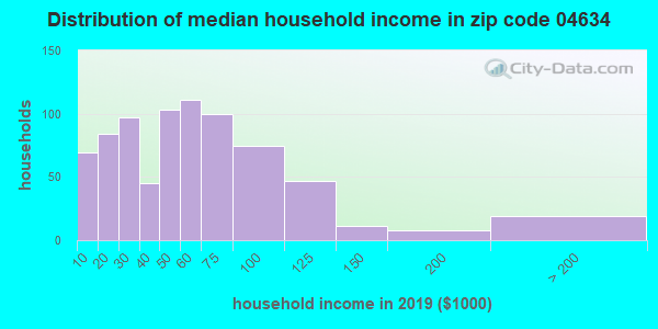 Zip code 04634 household income distribution in 2009