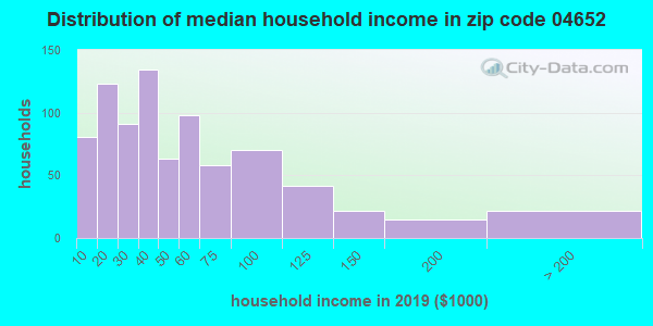 Zip code 04652 household income distribution in 2009
