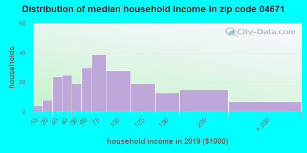 Zip code 04671 household income distribution in 2009