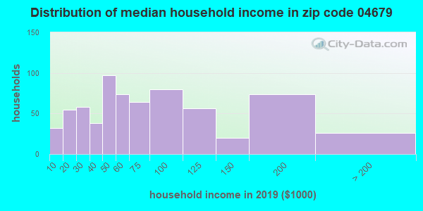 Zip code 04679 household income distribution in 2009