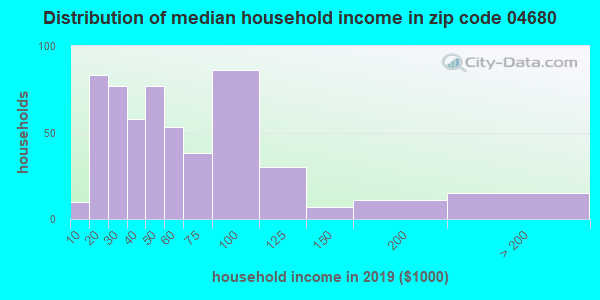 Zip code 04680 household income distribution in 2015