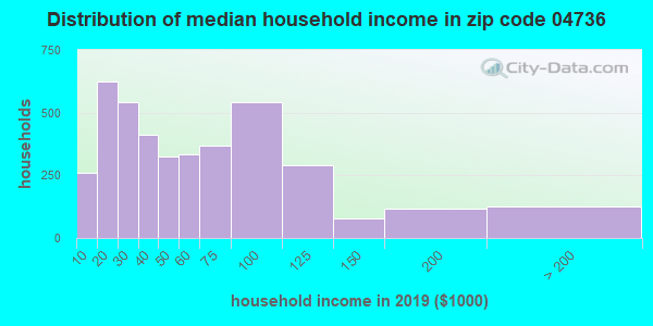 Zip code 04736 household income distribution in 2009