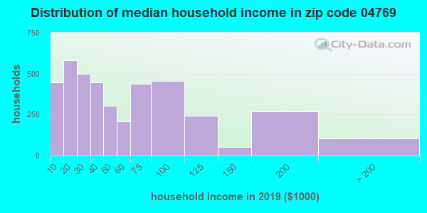 Zip code 04769 household income distribution in 2009