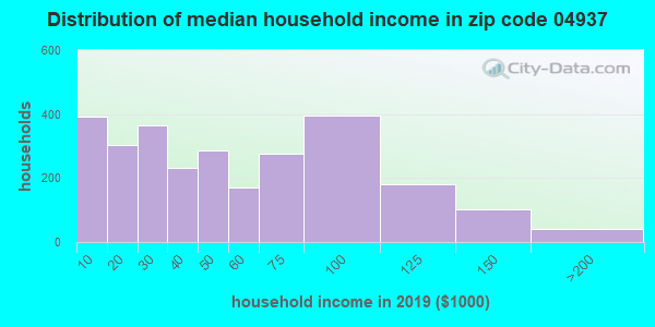 Zip code 04937 household income distribution in 2009