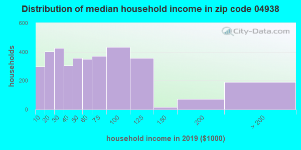 Zip code 04938 household income distribution in 2009