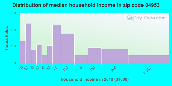 Zip code 04953 household income distribution in 2009