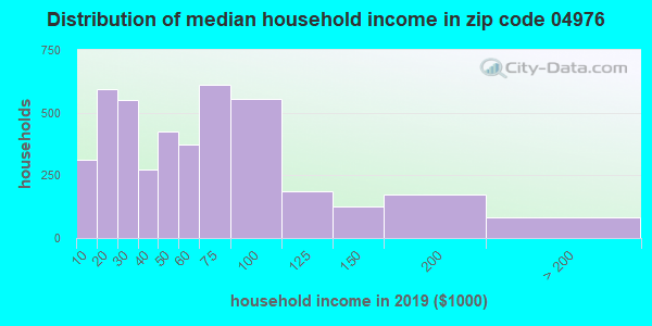 Zip code 04976 household income distribution in 2009