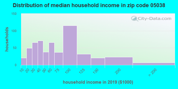 Zip code 05038 household income distribution in 2009