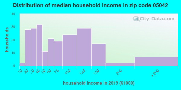 Zip code 05042 household income distribution in 2009