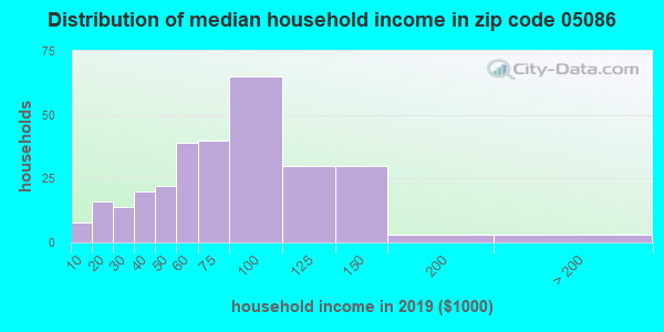 Zip code 05086 household income distribution in 2009
