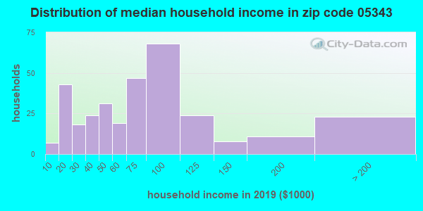 Zip code 05343 household income distribution in 2009