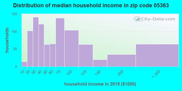 Zip code 05363 household income distribution in 2009