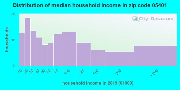 Zip code 05401 household income distribution in 2009