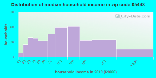 Zip code 05443 household income distribution in 2009