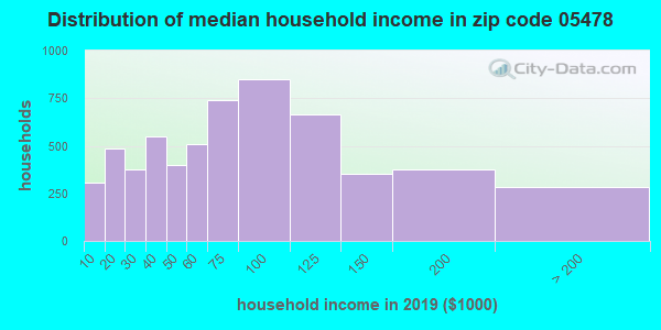 Zip code 05478 household income distribution in 2009