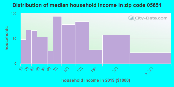 Zip code 05651 household income distribution in 2009